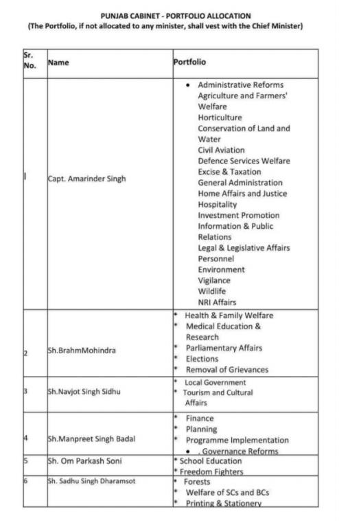 punjab minister list1
