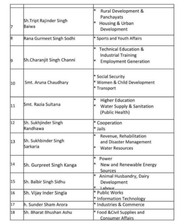 punjab minister list2